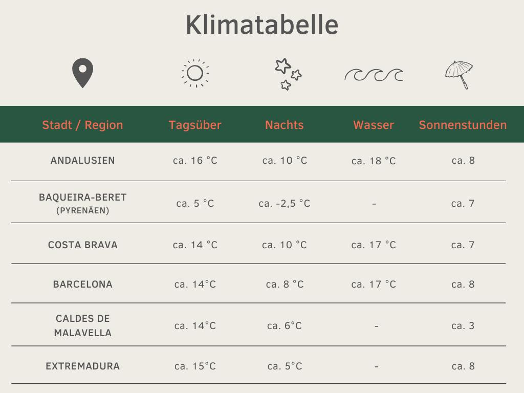 Klimatabelle Spanien Winter November bis Februar