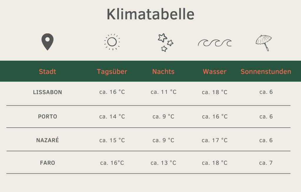 Klimatabelle Portugal Winter Wintercamping