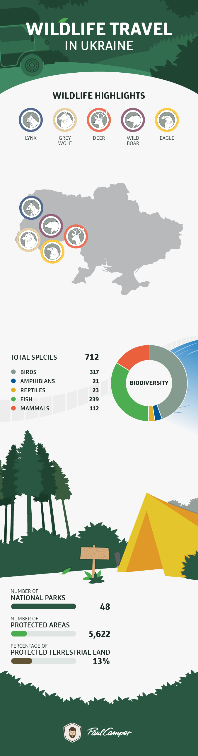 infographic wildlife ukraine