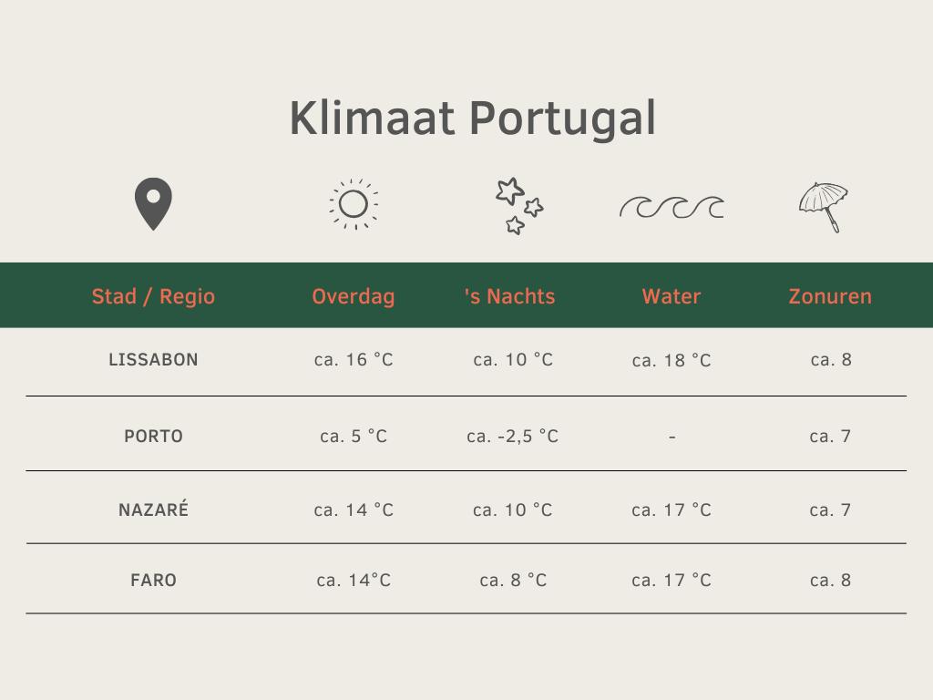 klimaat portugal winter