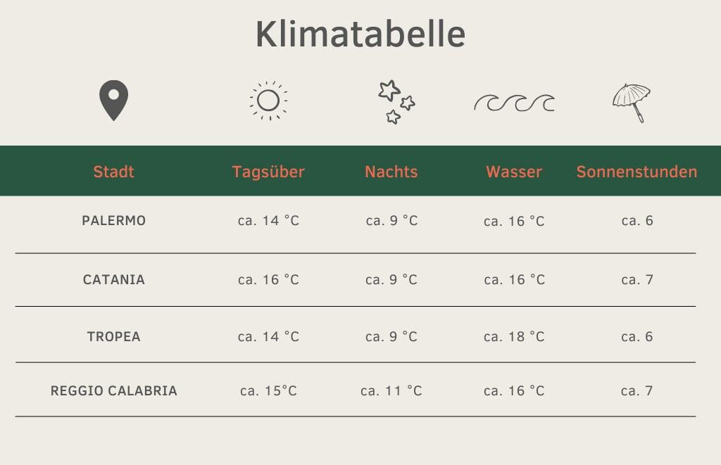 Klimatabelle Sizilien Kalabrien Wintercamping November bis Februar